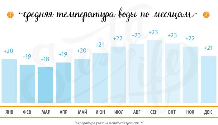 Средняя температура воды по месяцам на Тенерифе